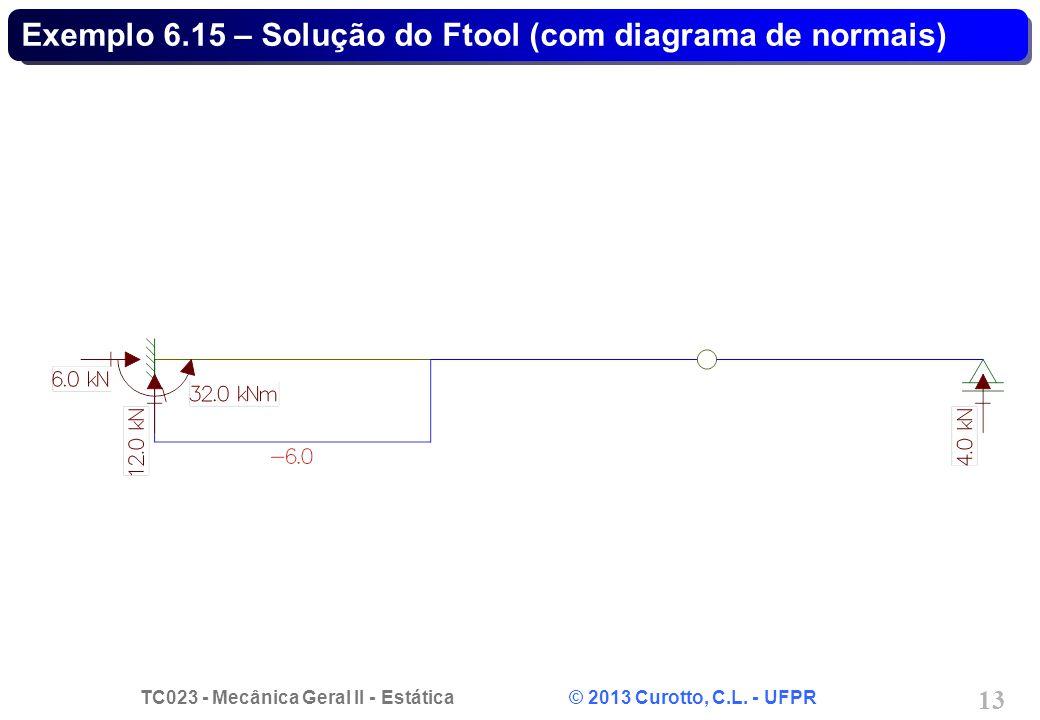 Exemplo 6.15 – Solução do Ftool (com diagrama de normais)