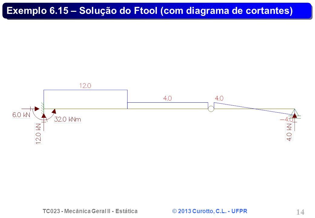 Exemplo 6.15 – Solução do Ftool (com diagrama de cortantes)