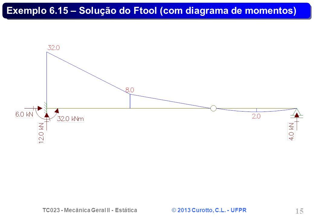Exemplo 6.15 – Solução do Ftool (com diagrama de momentos)