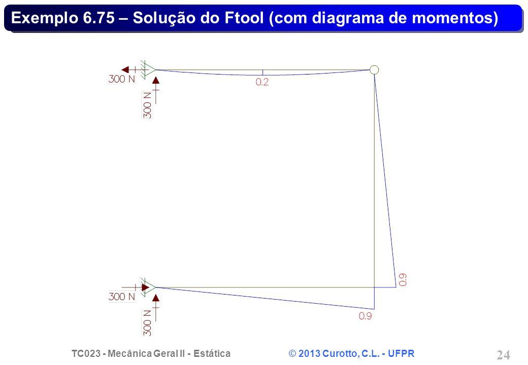 Exemplo 6.75 – Solução do Ftool (com diagrama de momentos)