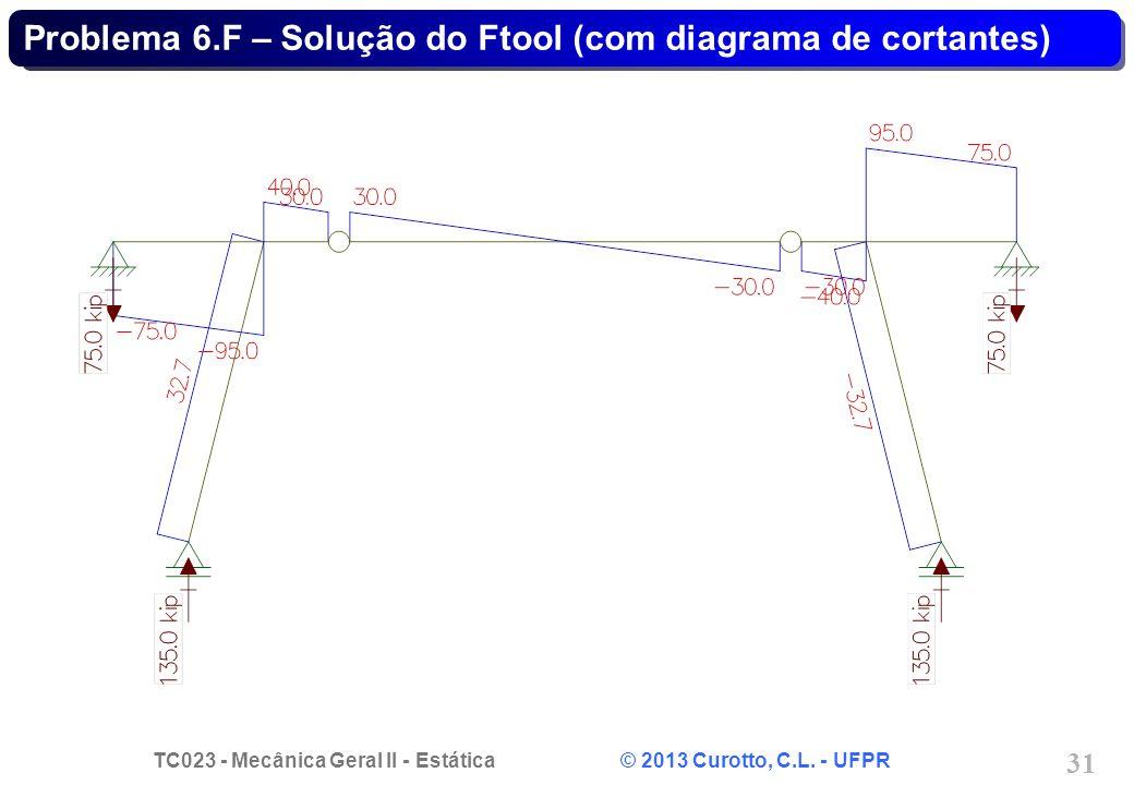 Problema 6.F – Solução do Ftool (com diagrama de cortantes)