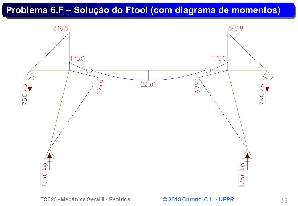 Problema 6.F – Solução do Ftool (com diagrama de momentos)