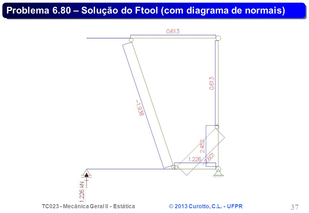 Problema 6.80 – Solução do Ftool (com diagrama de normais)