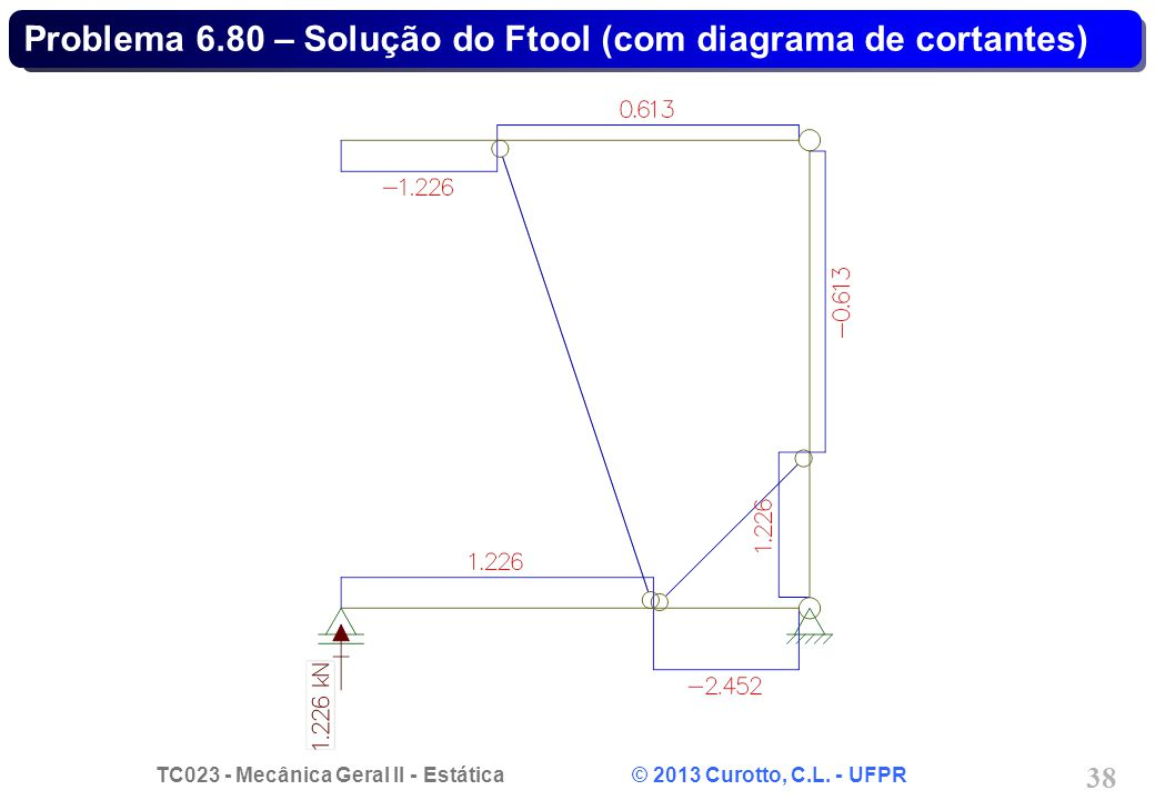 Problema 6.80 – Solução do Ftool (com diagrama de cortantes)