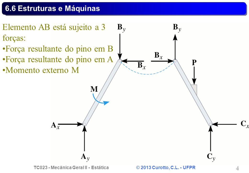 Elemento AB está sujeito a 3 forças: Força resultante do pino em B