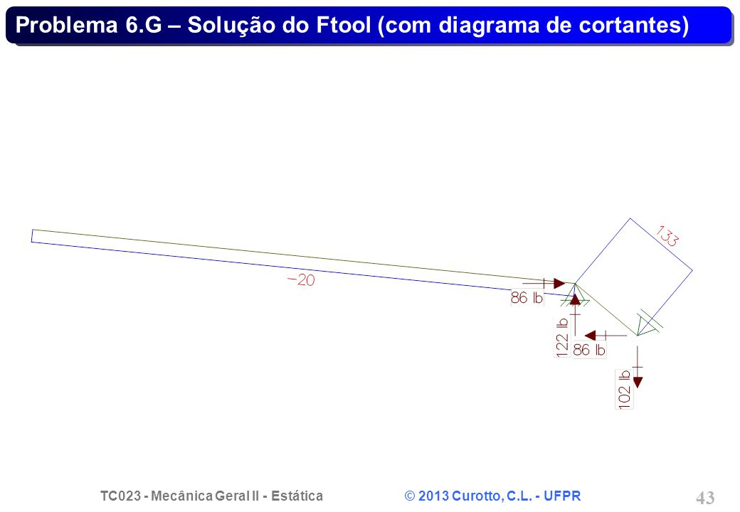 Problema 6.G – Solução do Ftool (com diagrama de cortantes)