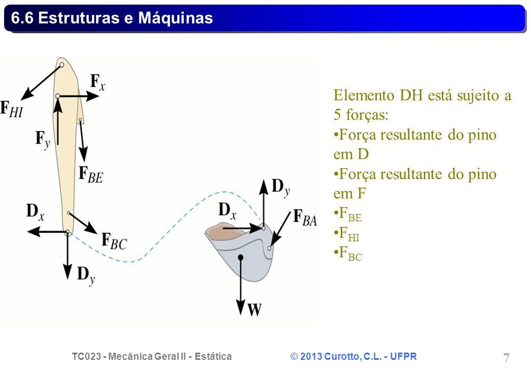 6.6 Estruturas e Máquinas Elemento DH está sujeito a 5 forças: Força resultante do pino em D. Força resultante do pino em F.