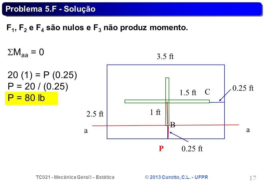 SMaa = 0 20 (1) = P (0.25) P = 20 / (0.25) P = 80 lb