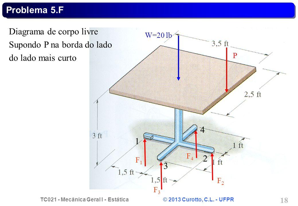 Diagrama de corpo livre Supondo P na borda do lado do lado mais curto