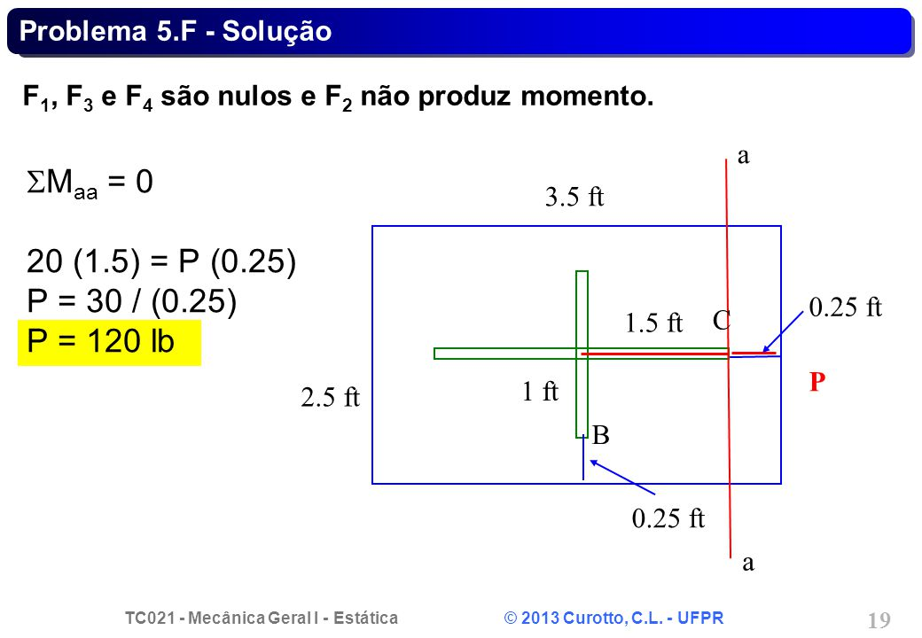 SMaa = 0 20 (1.5) = P (0.25) P = 30 / (0.25) P = 120 lb