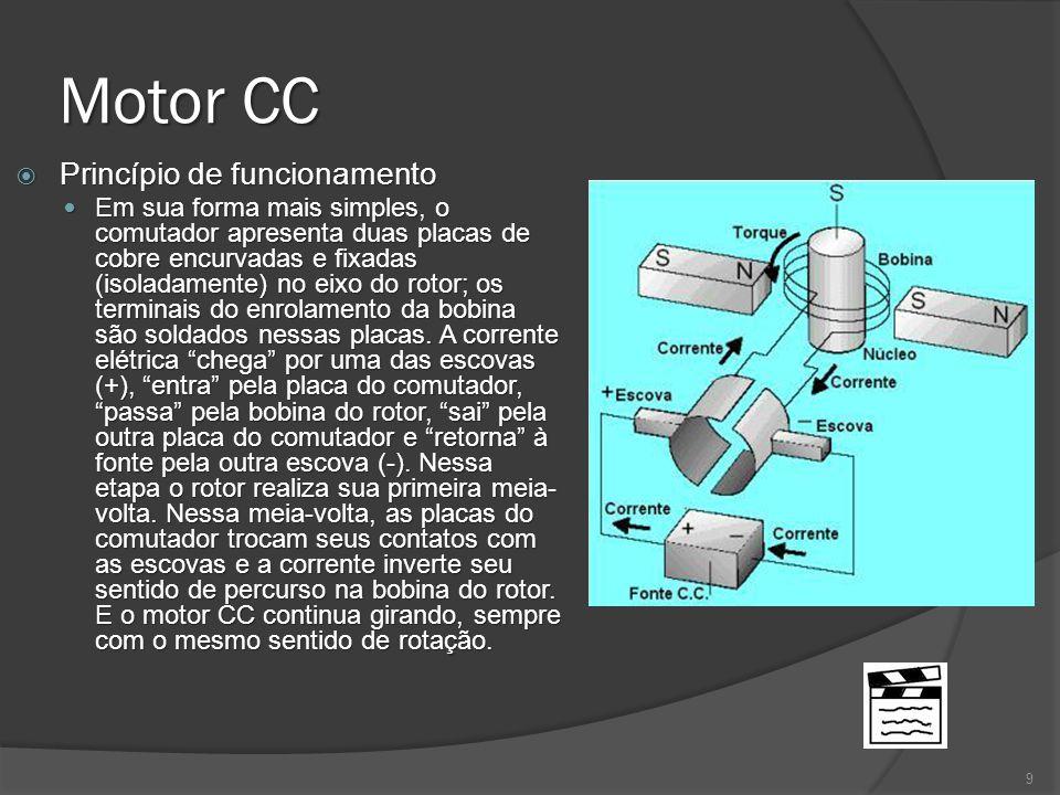 Motor CC Princípio de funcionamento