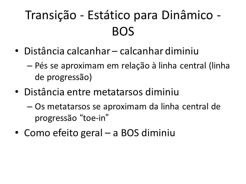 Transição - Estático para Dinâmico - BOS