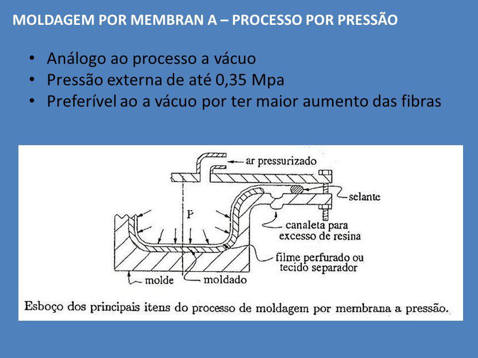 Análogo ao processo a vácuo Pressão externa de até 0,35 Mpa