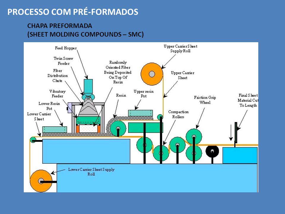 PROCESSO COM PRÉ-FORMADOS