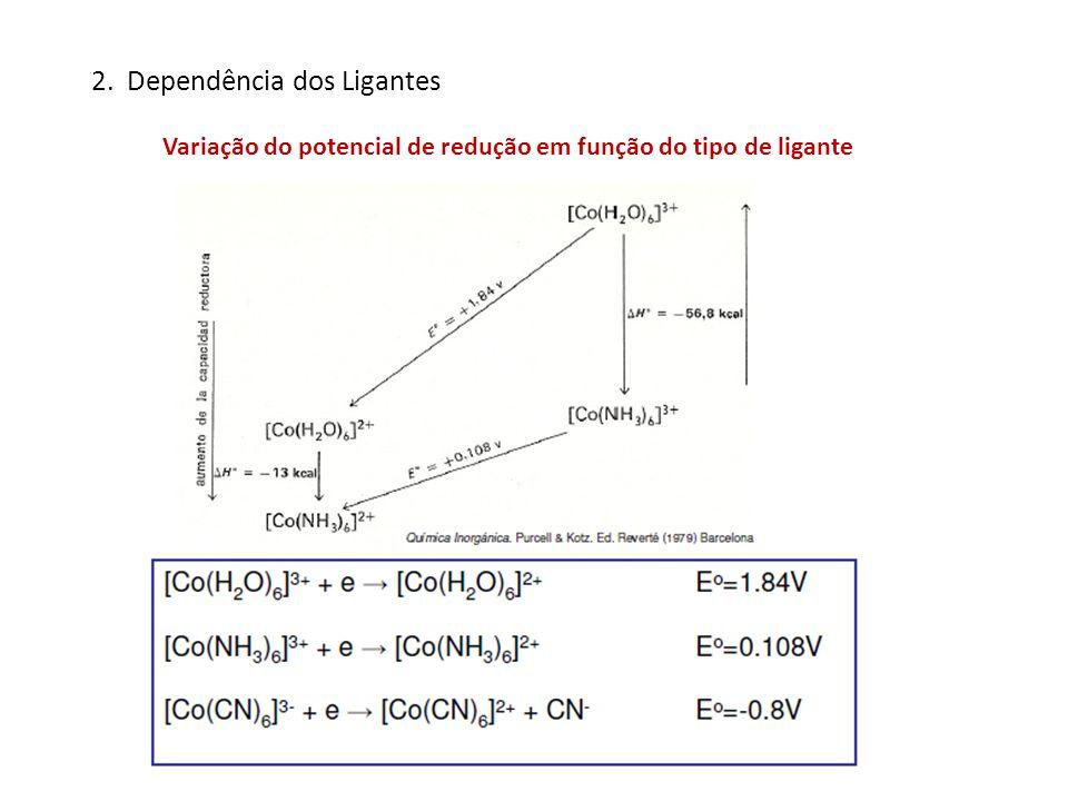 2. Dependência dos Ligantes