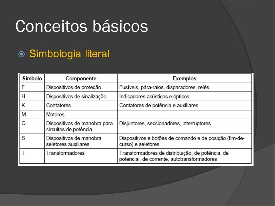 Conceitos básicos Simbologia literal