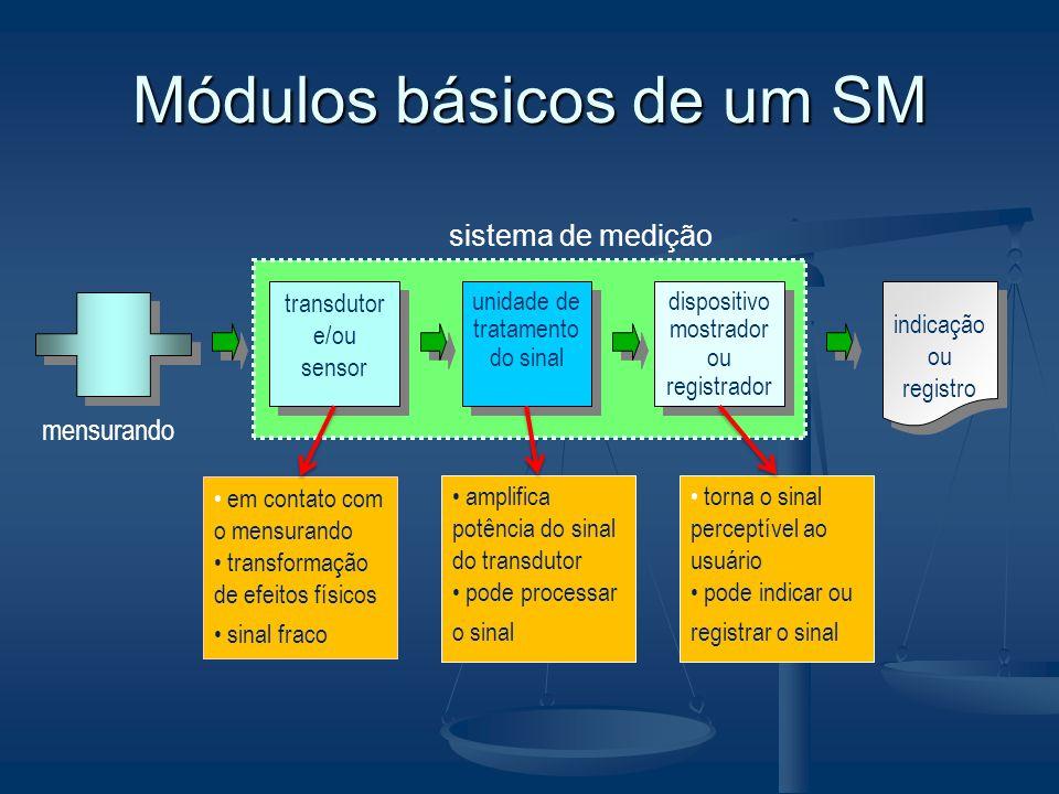 Módulos básicos de um SM