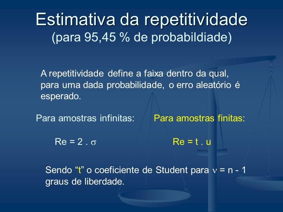 Estimativa da repetitividade (para 95,45 % de probabildiade)