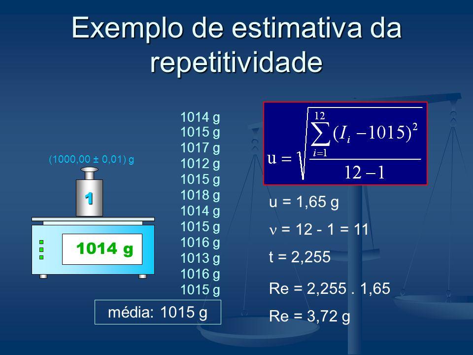 Exemplo de estimativa da repetitividade