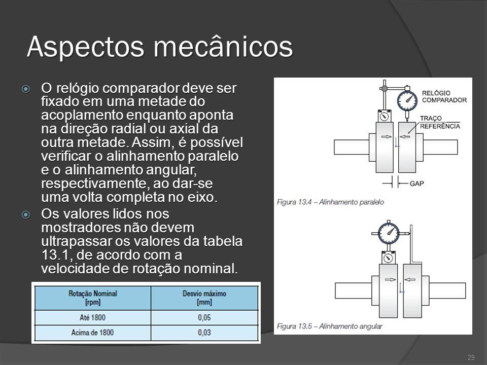 Aspectos mecânicos