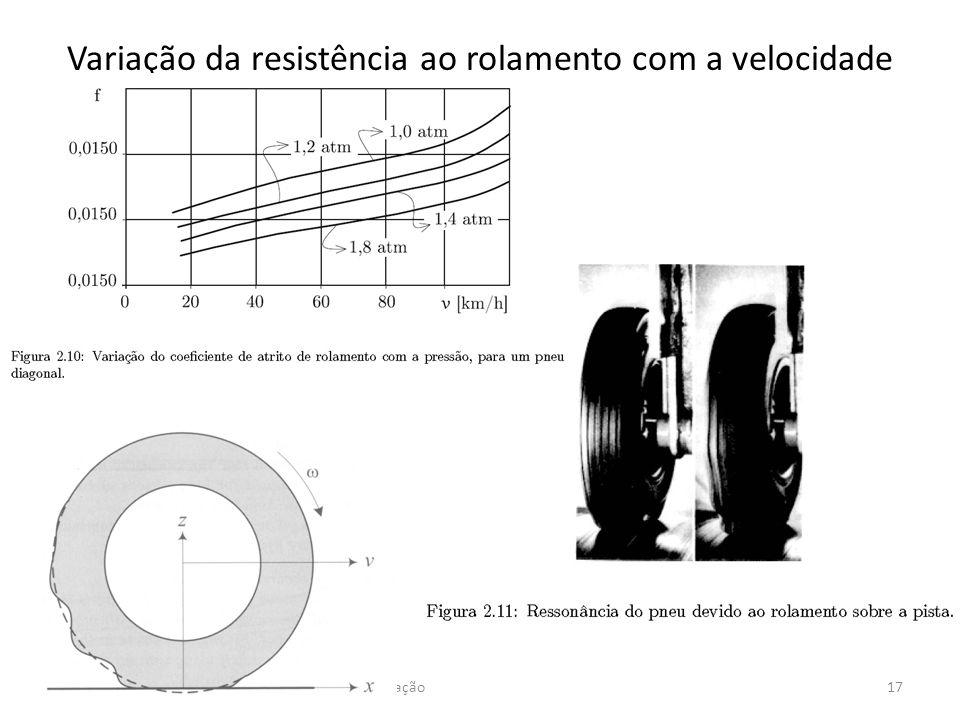 Variação da resistência ao rolamento com a velocidade