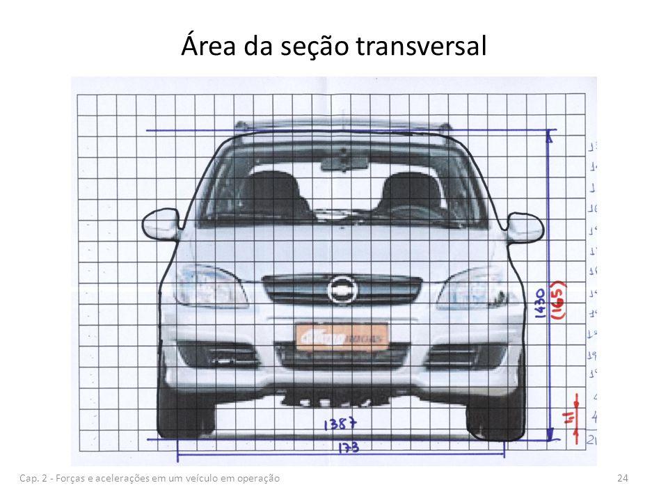 Área da seção transversal