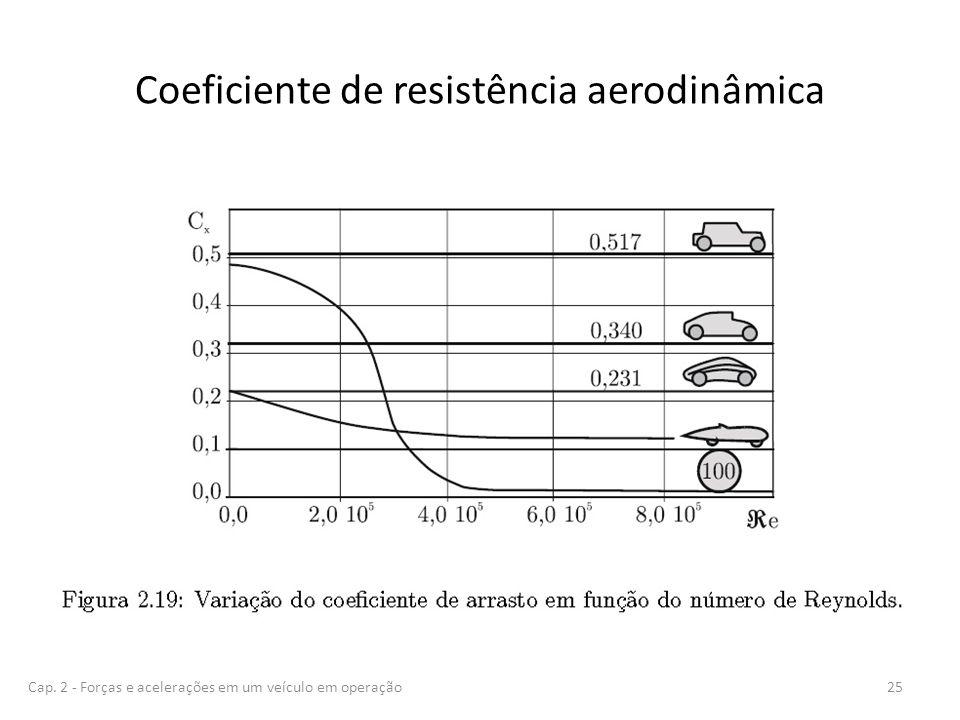 Coeficiente de resistência aerodinâmica