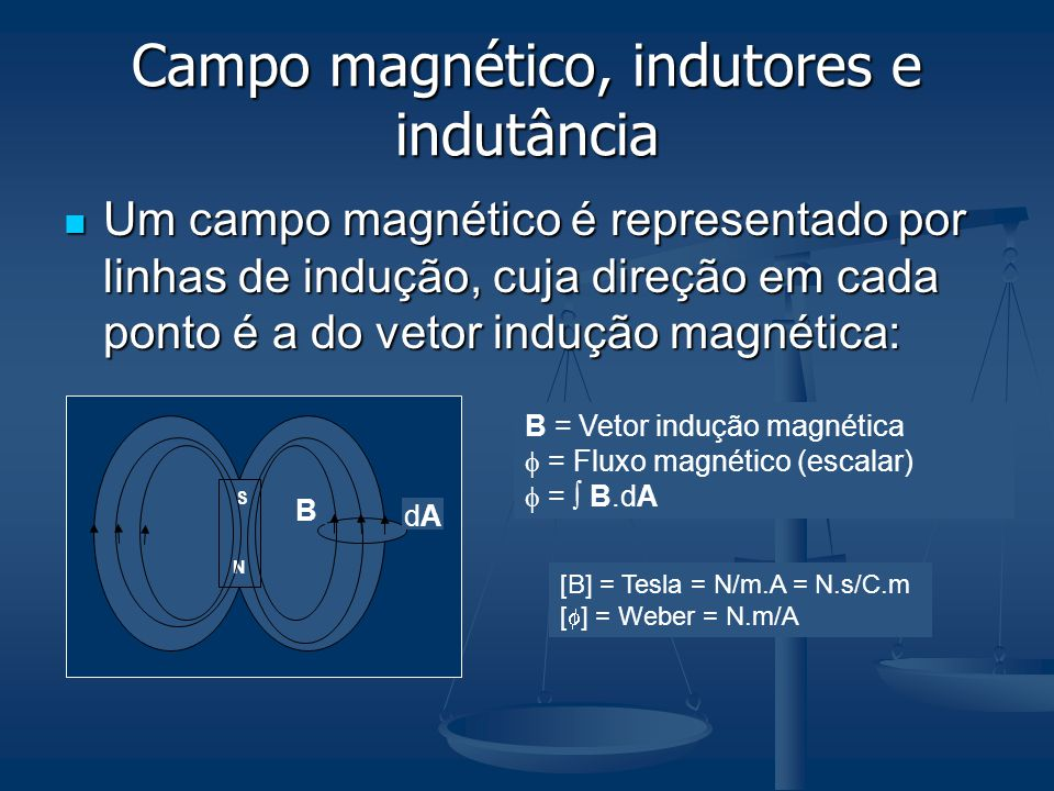 Campo magnético, indutores e indutância