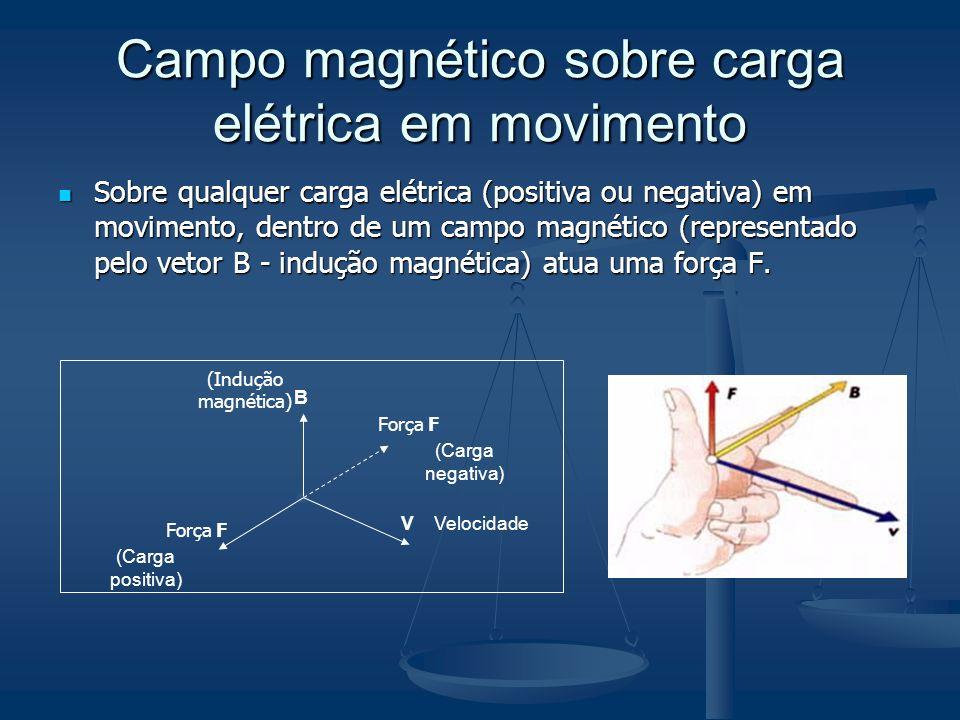 Campo magnético sobre carga elétrica em movimento