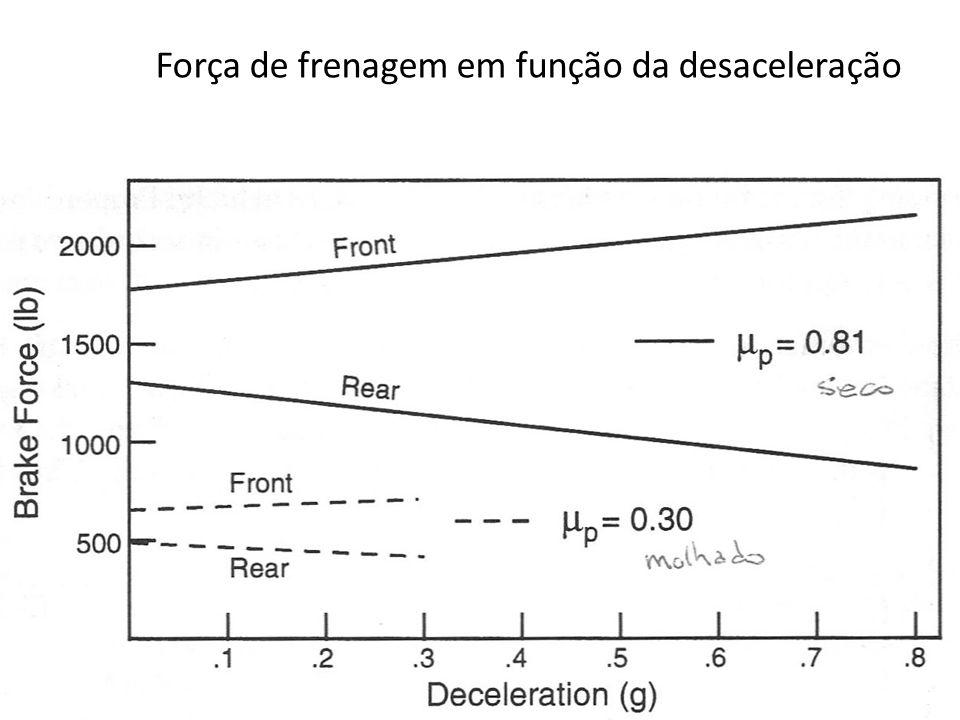 Força de frenagem em função da desaceleração