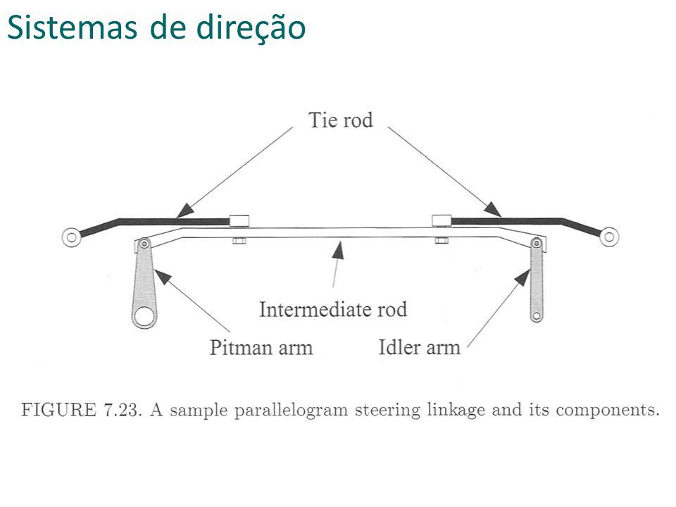 Sistemas de direção