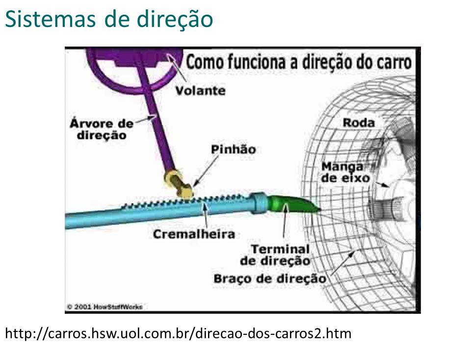 Sistemas de direção http://carros.hsw.uol.com.br/direcao-dos-carros2.htm