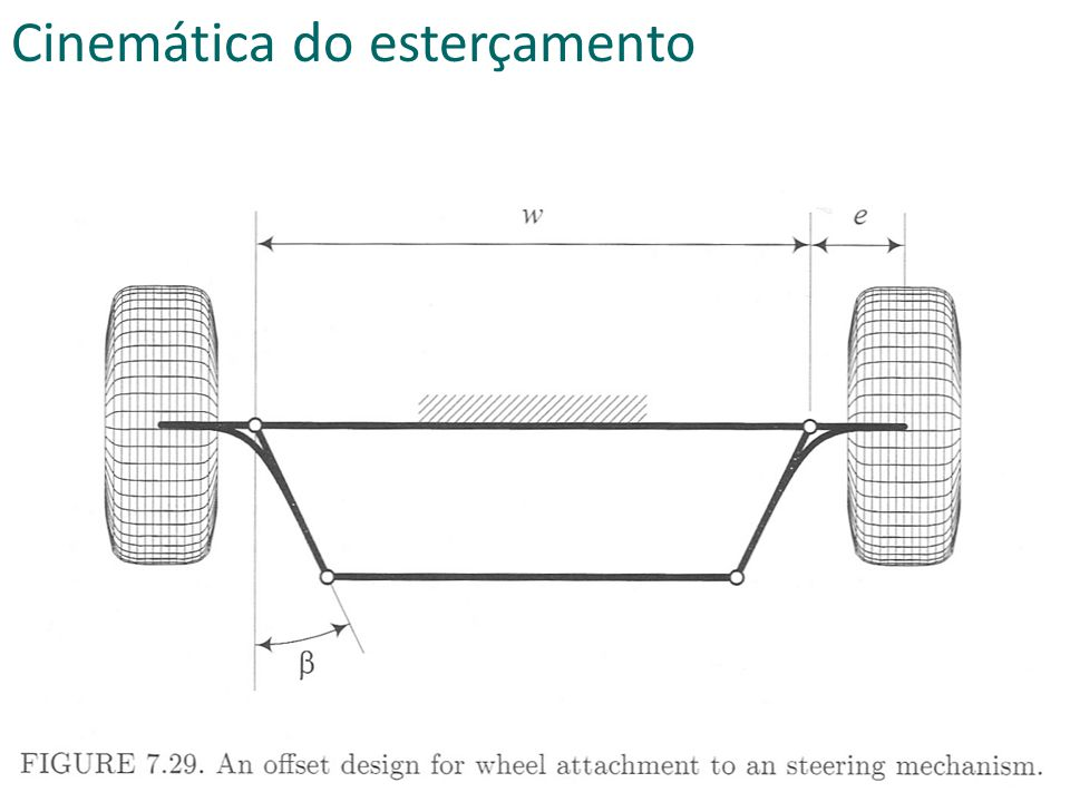 Cinemática do esterçamento