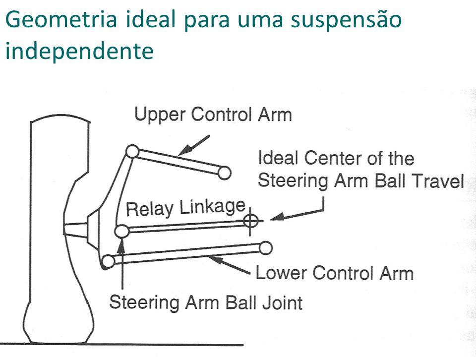 Geometria ideal para uma suspensão independente
