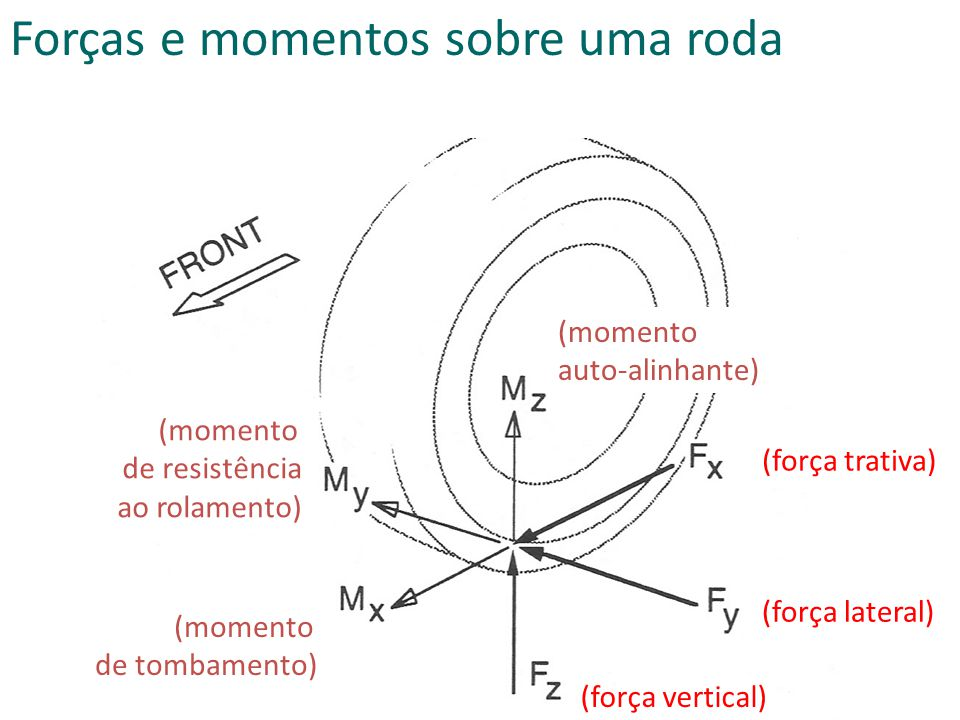 Forças e momentos sobre uma roda