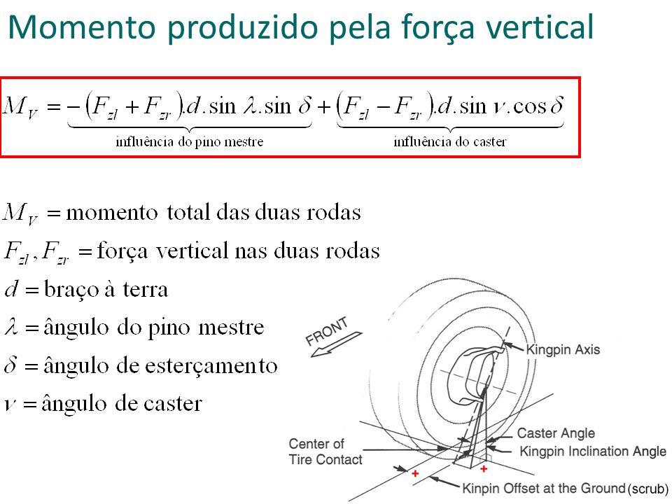 Momento produzido pela força vertical