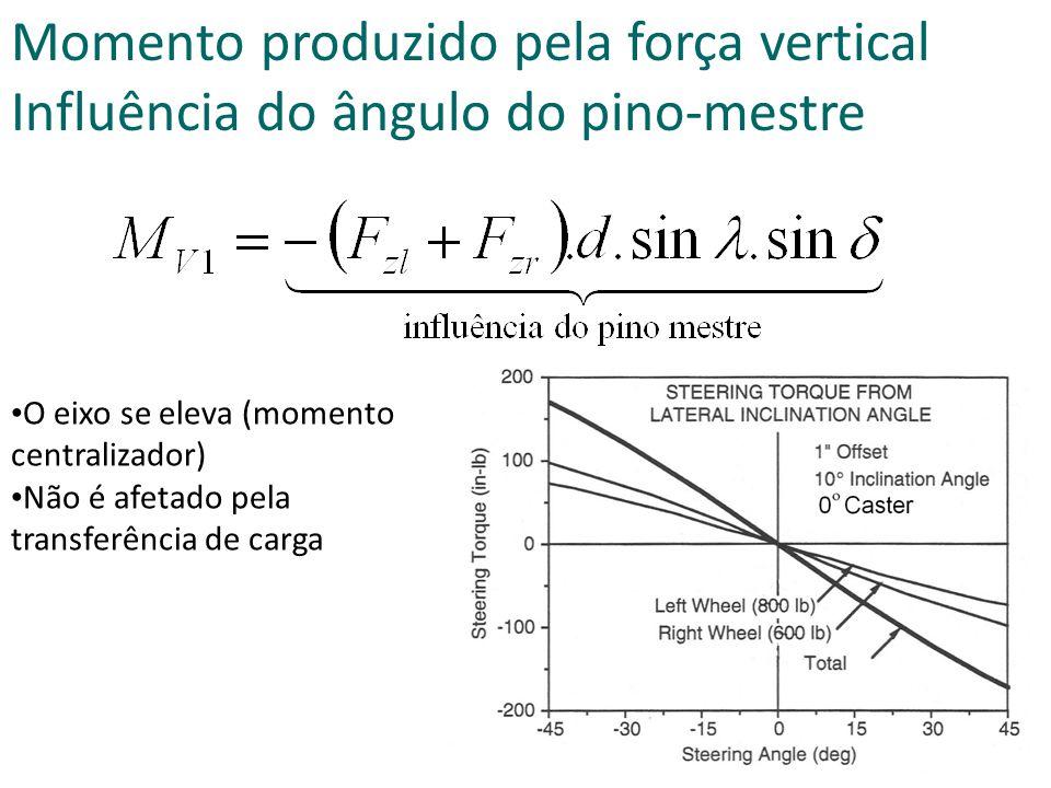 Momento produzido pela força vertical Influência do ângulo do pino-mestre