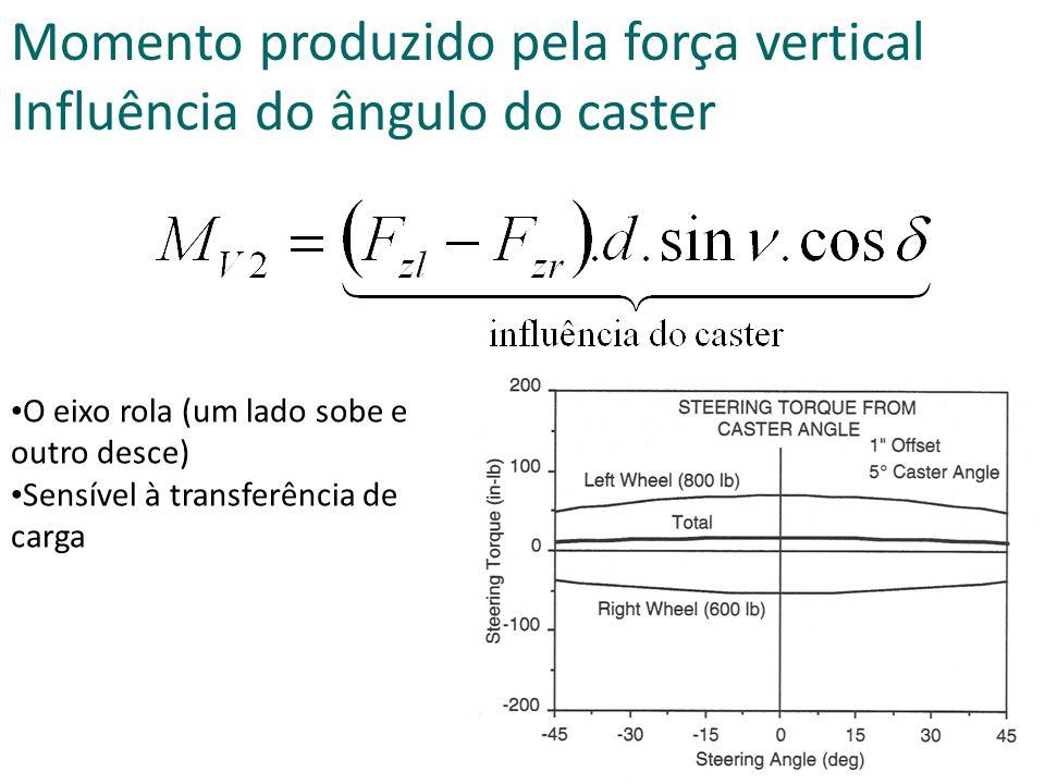 Momento produzido pela força vertical Influência do ângulo do caster