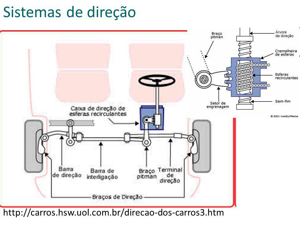 Sistemas de direção http://carros.hsw.uol.com.br/direcao-dos-carros3.htm