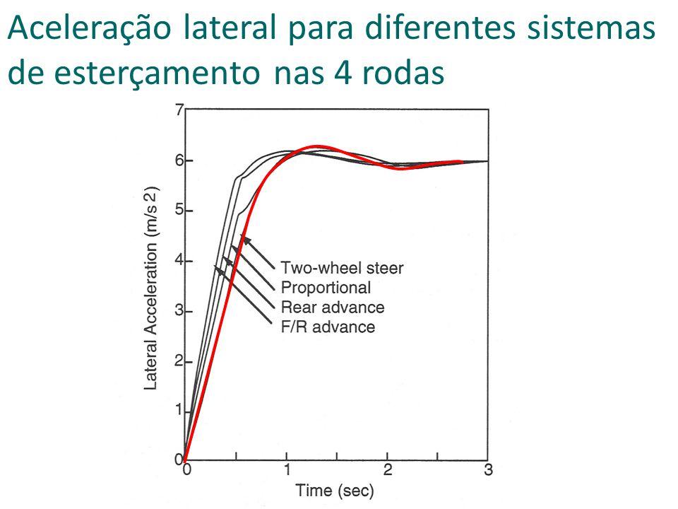 Aceleração lateral para diferentes sistemas de esterçamento nas 4 rodas