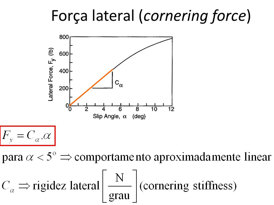 Força lateral (cornering force)