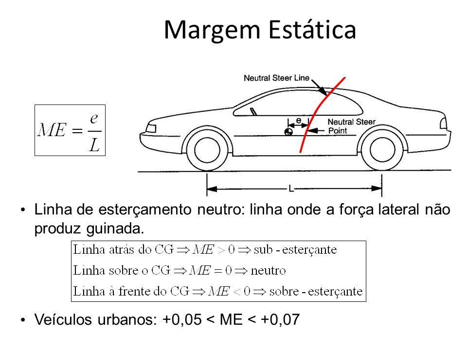 Margem Estática Linha de esterçamento neutro: linha onde a força lateral não produz guinada.