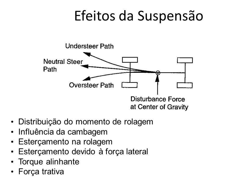 Efeitos da Suspensão Distribuição do momento de rolagem