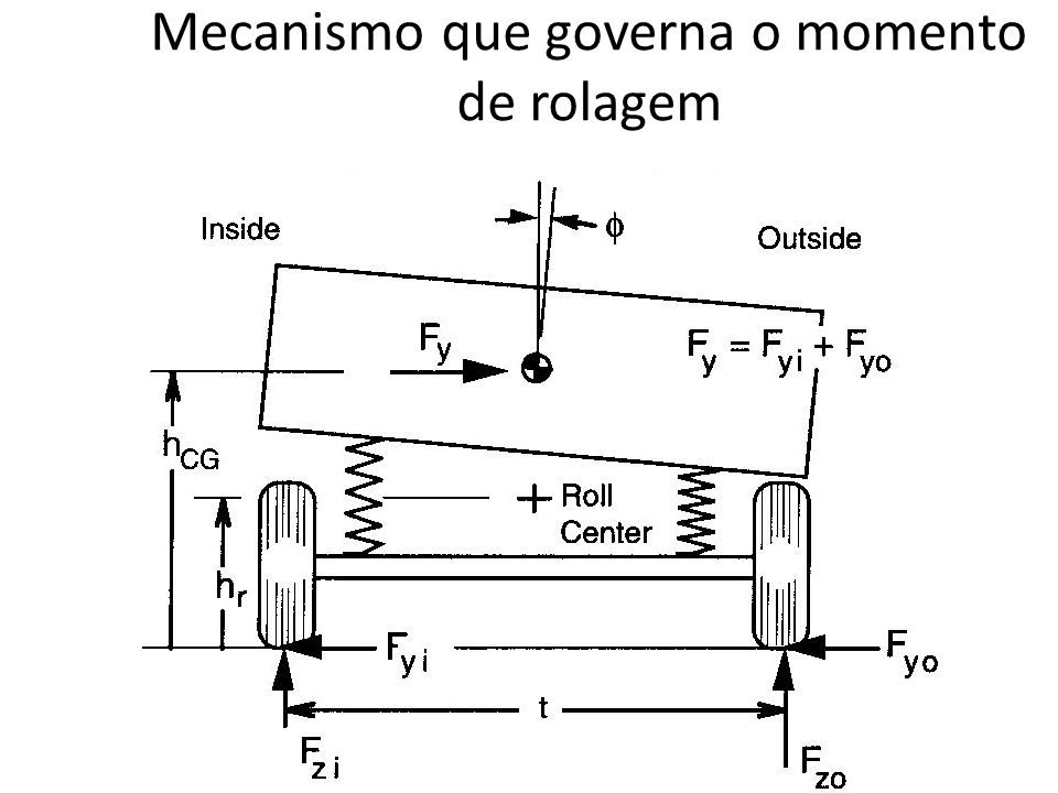 Mecanismo que governa o momento de rolagem