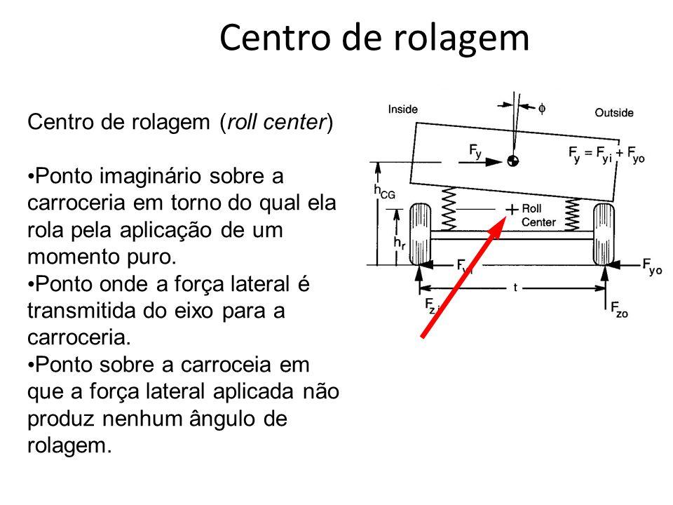 Centro de rolagem Centro de rolagem (roll center)