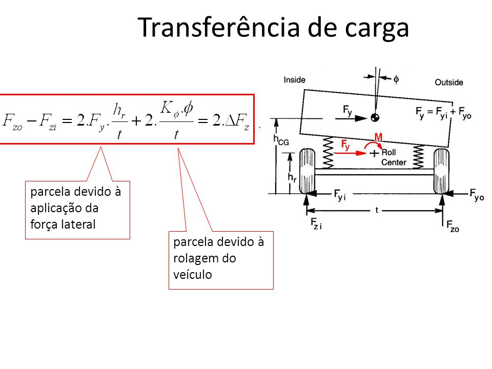 Transferência de carga