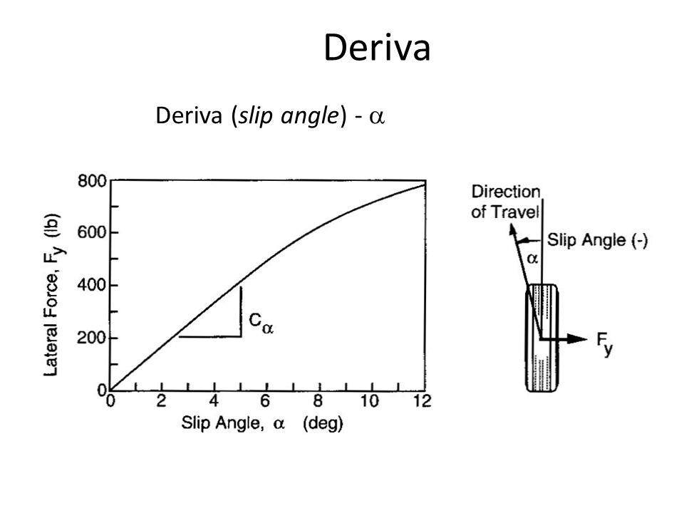 Deriva Deriva (slip angle) - 