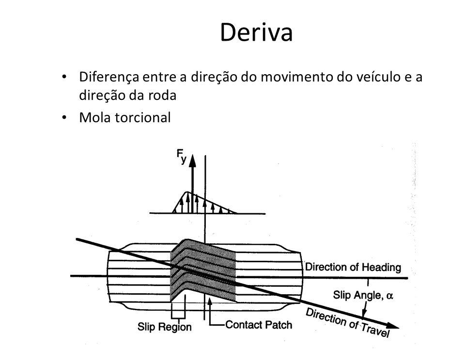 Deriva Diferença entre a direção do movimento do veículo e a direção da roda. Mola torcional.