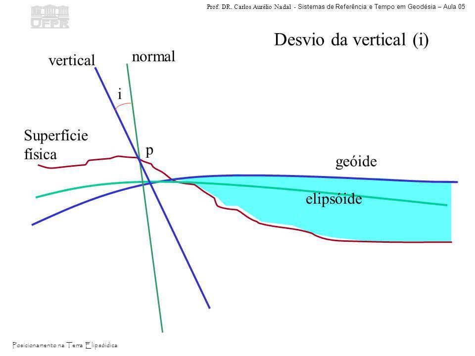 Desvio da vertical (i) normal vertical i Superfície física p geóide