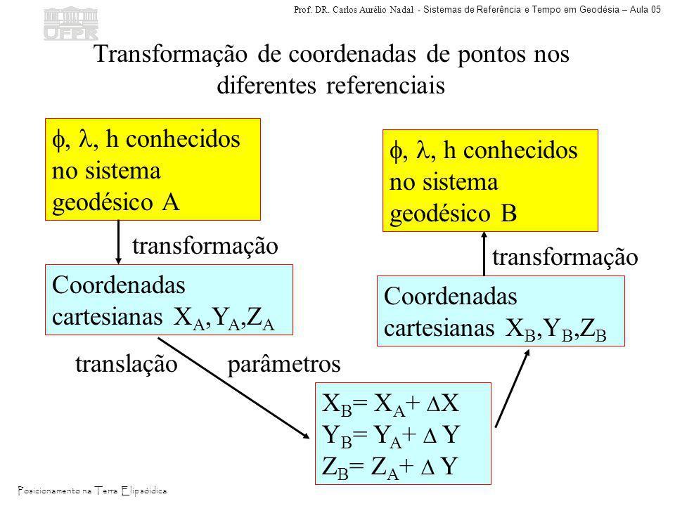 Transformação de coordenadas de pontos nos diferentes referenciais